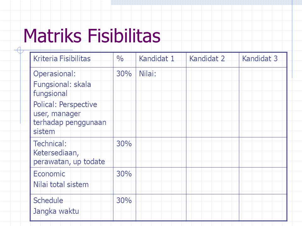 Matriks Fisibilitas Kriteria Fisibilitas%Kandidat 1Kandidat 2Kandidat 3 Operasional: Fungsional: skala fungsional Polical: Perspective user, manager t
