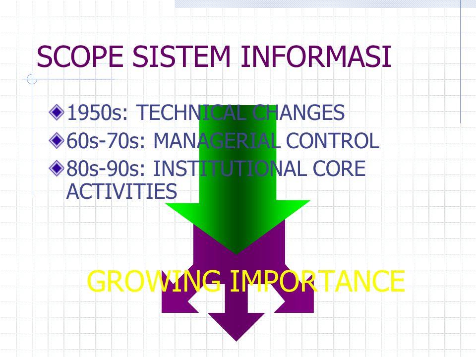MANAGEMENT INFORMATION SYSTEMS (MIS) MANAGEMENT LEVEL INPUT: VOLUME DATA YG BESAR PROSES: MODEL-MODEL SEDERHANA OUTPUT: SUMMARY REPORTS USERS: MANAGER TINGKAT MENENGAH CONTOH: PEMBIAYAAN TAHUNAN LAPORAN KEUANGAN BULANAN / TAHUNAN
