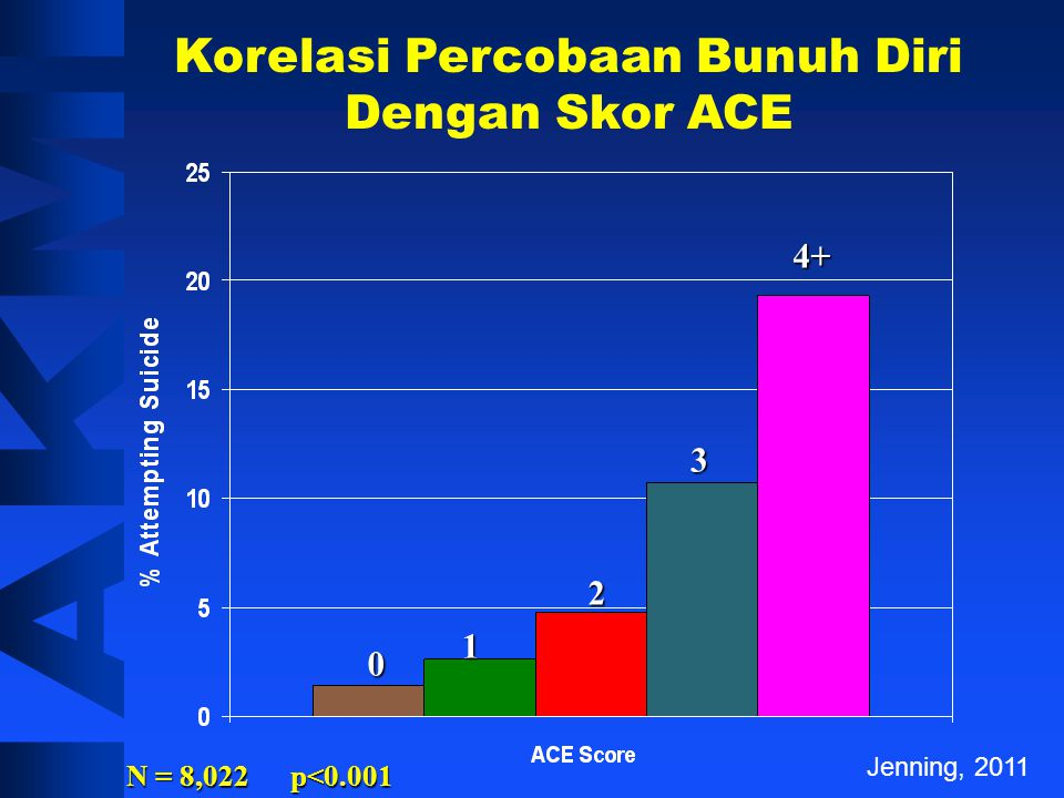 Korelasi Depresi Mental Dengan Skor ACE Jenning, 2011 N = 8,022 p<0.001
