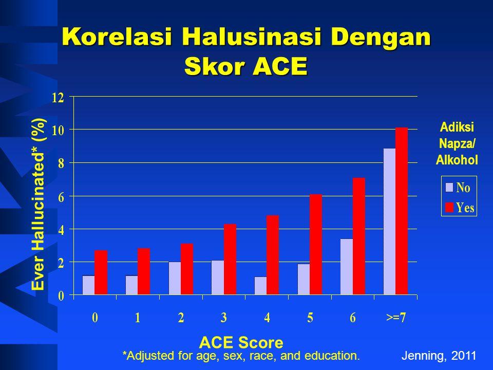 Korelasi Percobaan Bunuh Diri Dengan Skor ACE 1 2 0 3 4+ Jenning, 2011 N = 8,022 p<0.001