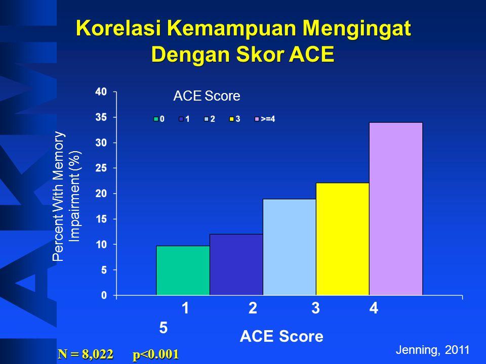 ACE Score Ever Hallucinated* (%) Adiksi Napza/ Alkohol *Adjusted for age, sex, race, and education. Korelasi Halusinasi Dengan Skor ACE Jenning, 2011
