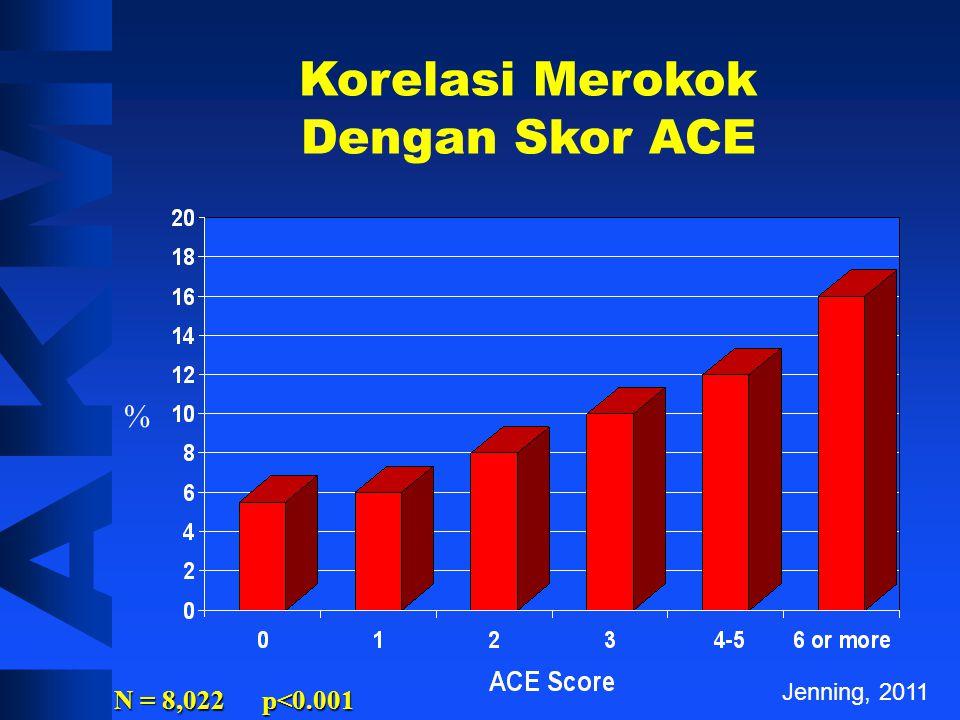 Korelasi Kemampuan Mengingat Dengan Skor ACE Percent With Memory Impairment (%) ACE Score 1 2 3 4 5 Jenning, 2011 N = 8,022 p<0.001