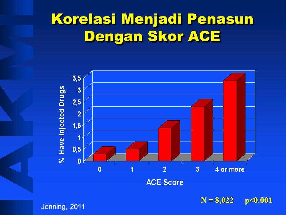 Korelasi Merokok Dengan Skor ACE % Jenning, 2011 N = 8,022 p<0.001