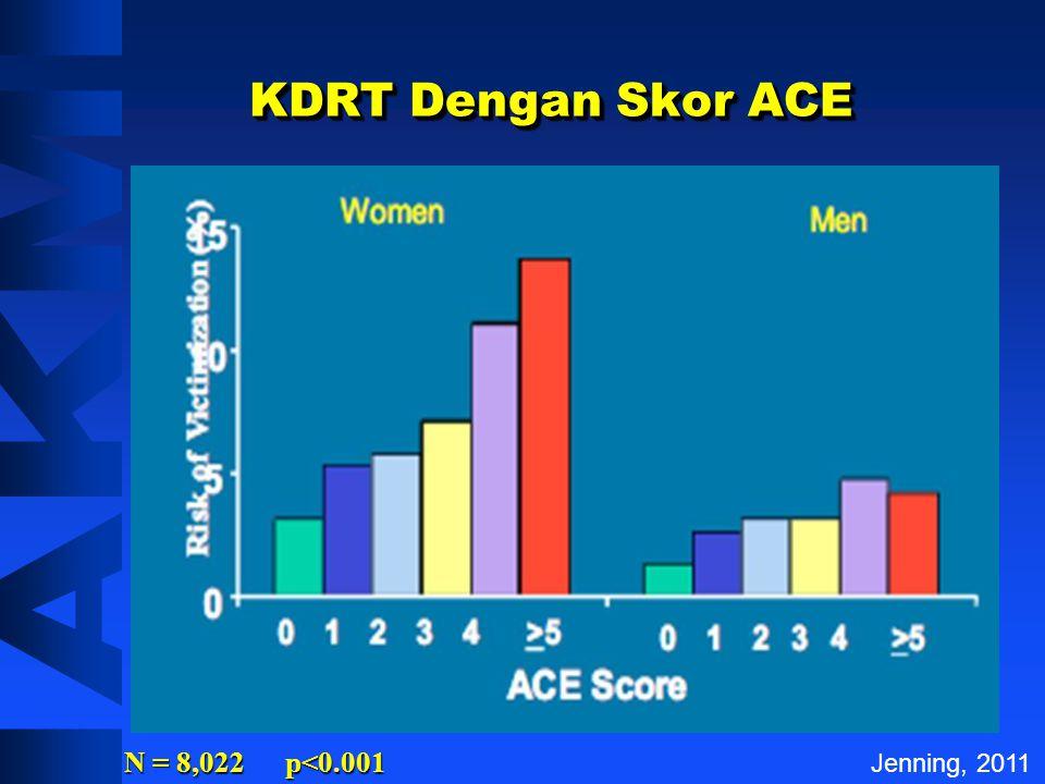 Korelasi Menjadi Penasun Dengan Skor ACE N = 8,022 p<0.001 Jenning, 2011