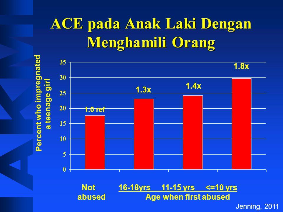 Kehamilan Tak Terencana Dengan Skor ACE N = 8,022 p<0.001 Jenning, 2011