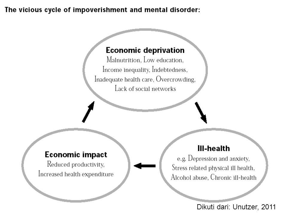 Masa Kanak Berkelainan (Adverse Child Experiences) Perkembangan sistem syaraf terganggu Gangguan kognitif, emosional, & sosial Kehidupan sosial beresi