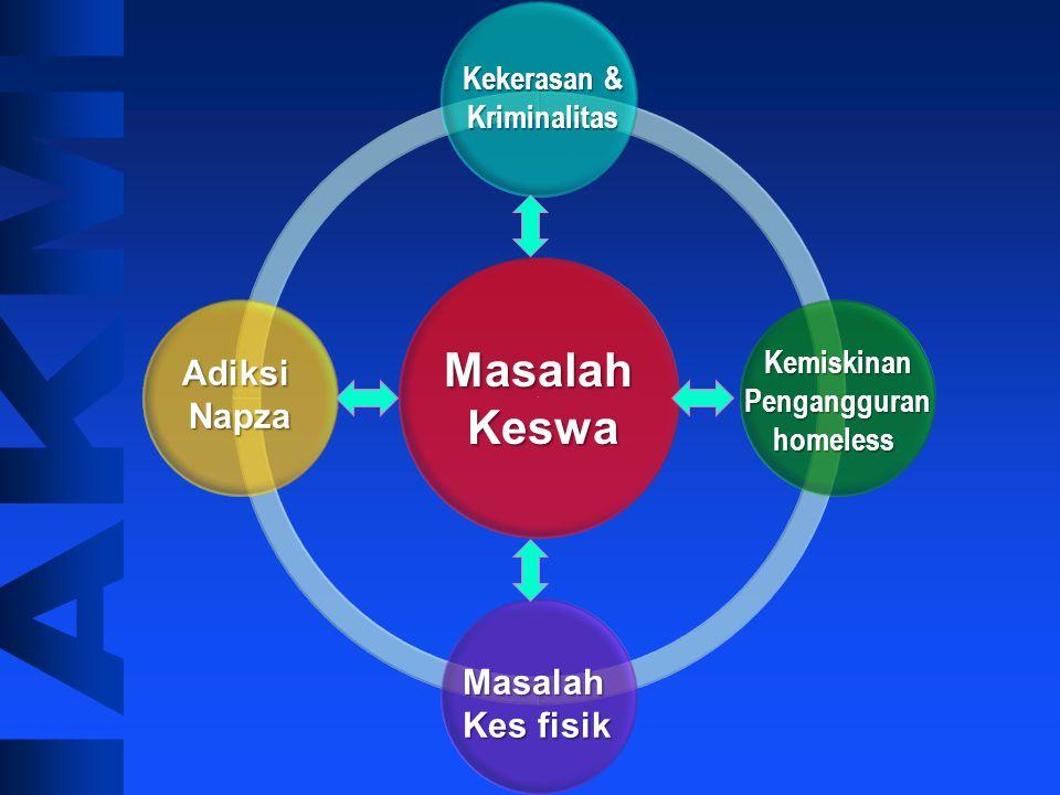 Determinan Kesehatan Jiwa Kesehatan Biologis Kesehatan Biologis Perilaku individual Perilaku individual Lingkungan sosial Lingkungan sosial Lingkungan
