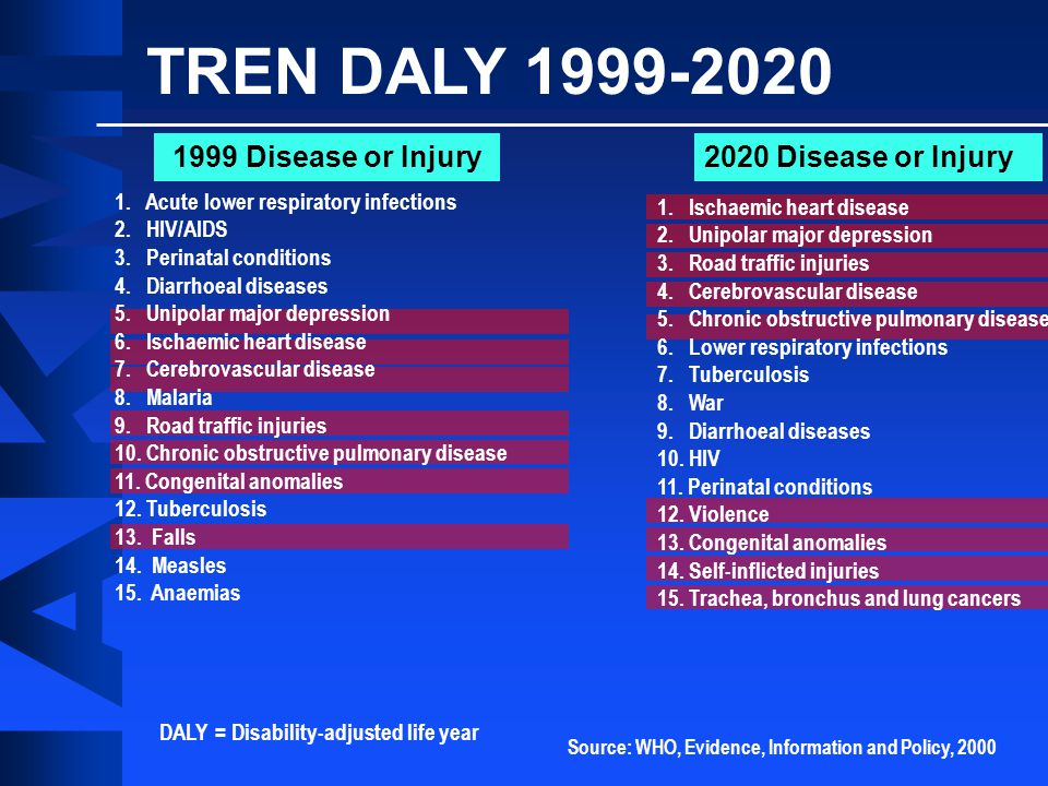 1999 Disease or Injury2020 Disease or Injury TREN DALY 1999-2020 DALY = Disability-adjusted life year 1.