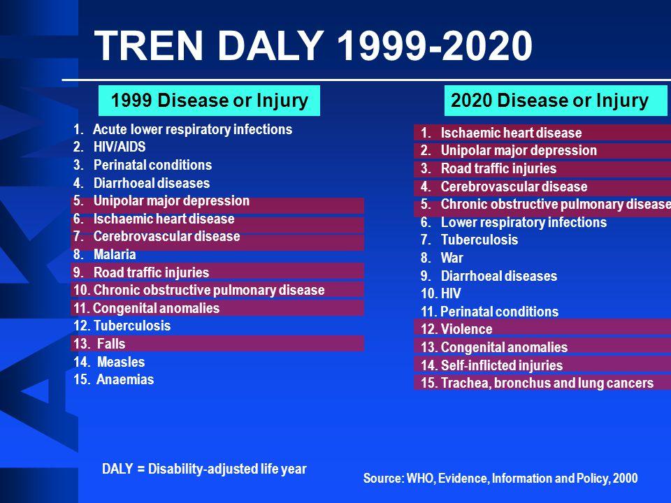 Mental Health / Substance Abuse Neurologic Disorders 10-20% Diabetes 10-30% Heart Disease 10-30% Chronic Physical Pain 25-50% Cancer 10-20% Smoking, Obesity, Physical Inactivity 40-70% Timbal Balik (Vice Versa) Unutzer, 2011