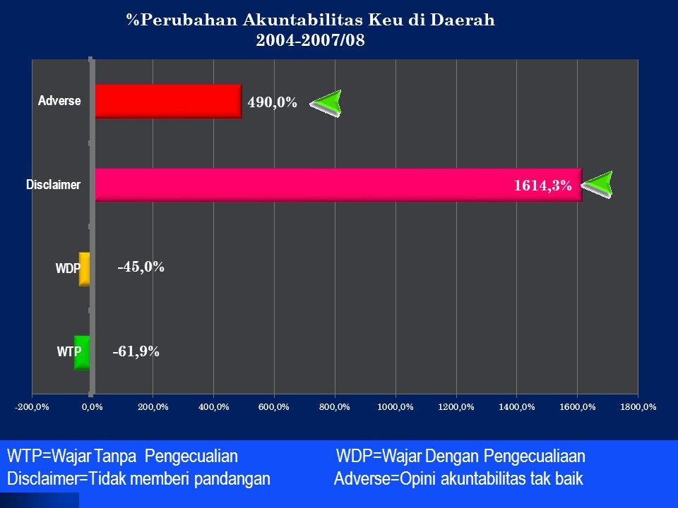 KINERJA TIDAK BERMUTU: Tidak ada hubungan tingginya Cakupan Campak dengan Prevalensi Riskesdas, 2007