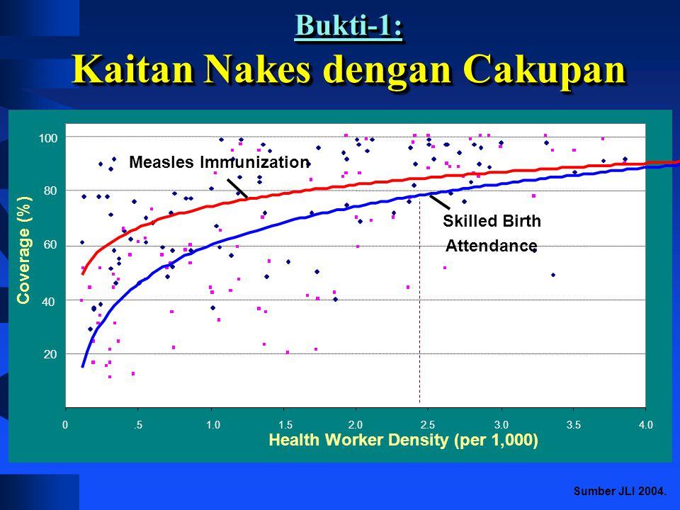 Tenaga Kesehatan sebagai Faktor Kritis Paling signifikan dalam pencapaian pembangunan kesehatan (berkontribusi 80% terhadap keberhasilan) Paling signi