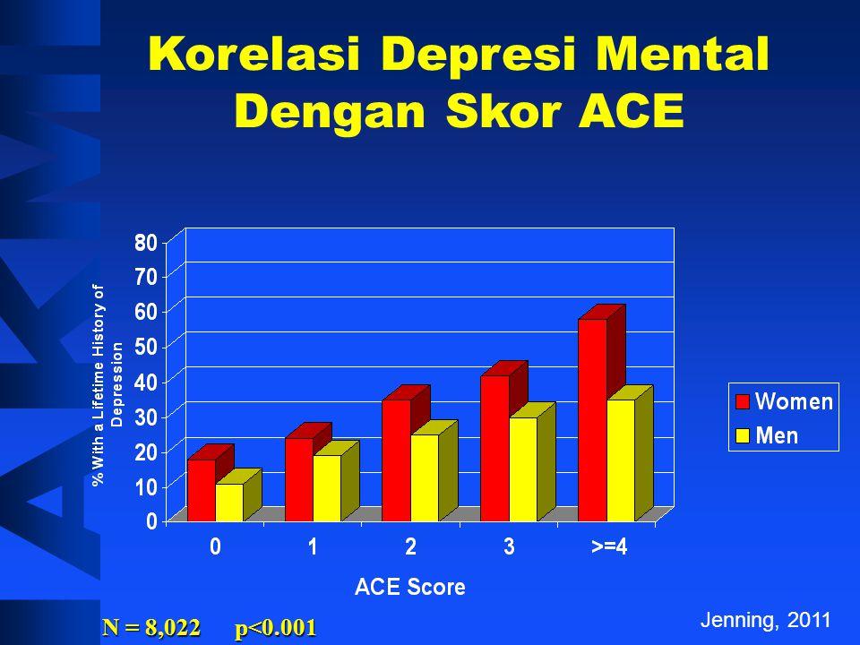 Performansi Ditempat Kerja Dengan Skor ACE Prevalence of Impaired Performance (%) Jenning, 2011