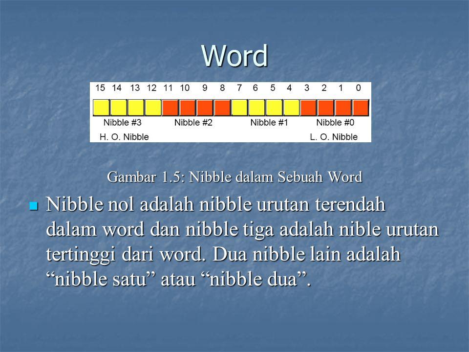 Word Gambar 1.5: Nibble dalam Sebuah Word Nibble nol adalah nibble urutan terendah dalam word dan nibble tiga adalah nible urutan tertinggi dari word.