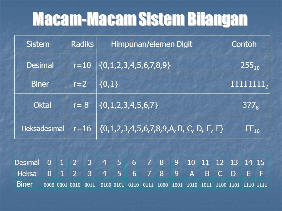 SistemRadiksHimpunan/elemen Digit Contoh Desimalr=10 r=2 r=16 r= 8 {0,1,2,3,4,5,6,7,8,9} 255 10 Biner {0,1,2,3,4,5,6,7} 377 8 {0,1} 11111111 2 {0,1,2,