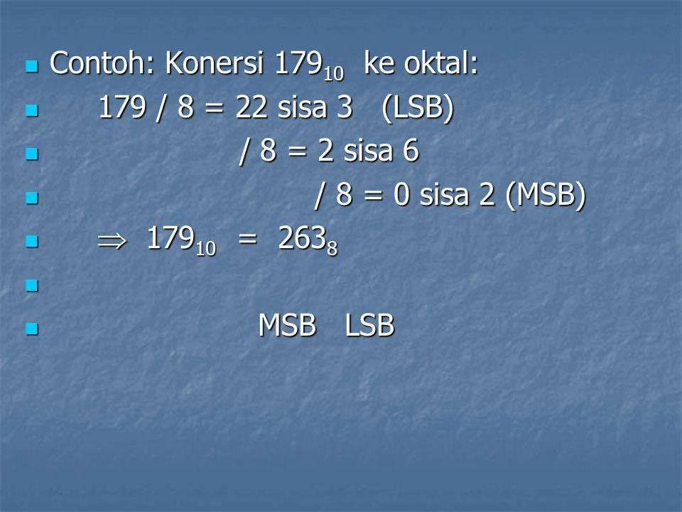 1.3 Konversi Bilangan Desimal ke Hexadesimal Konversi bilangan desimal bulat ke bilangan hexadesimal: Gunakan pembagian dgn 16 secara suksesif sampai sisanya = 0.