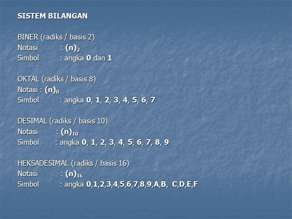 SistemRadiksHimpunan/elemen Digit Contoh Desimalr=10 r=2 r=16 r= 8 {0,1,2,3,4,5,6,7,8,9} 255 10 Biner {0,1,2,3,4,5,6,7} 377 8 {0,1} 11111111 2 {0,1,2,3,4,5,6,7,8,9,A, B, C, D, E, F} FF 16 Oktal Heksadesimal Biner 0000 0001 0010 0011 0100 0101 0110 0111 1000 1001 1010 1011 1100 1101 1110 1111 Heksa 0 1 2 3 4 5 6 7 8 9 A B C D E F Desimal 0 1 2 3 4 5 6 7 8 9 10 11 12 13 14 15