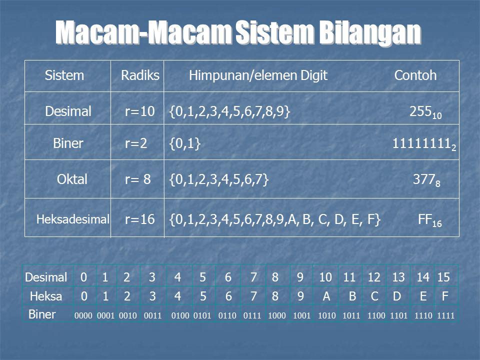 Dari BilanganKe Bilangan 1Desimal1.1Biner 1.2Oktal 1.3Heksadesimal 2Biner2.1Desimal 2.2Oktal 2.3Heksadesimal 3Oktal3.1Desimal 3.2Biner 3.3Heksadesimal 4 4.1Desimal 4.2Biner 4.3Oktal SKEMA KONVERSI ANTAR BILANGAN