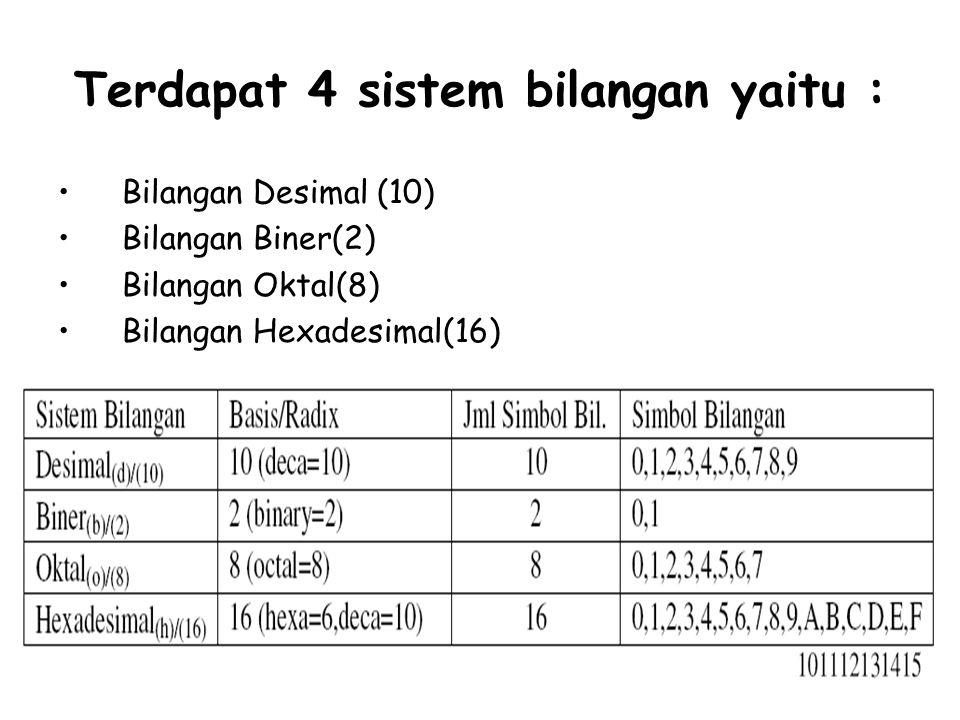 Terdapat 4 sistem bilangan yaitu : Bilangan Desimal (10) Bilangan Biner(2) Bilangan Oktal(8) Bilangan Hexadesimal(16)