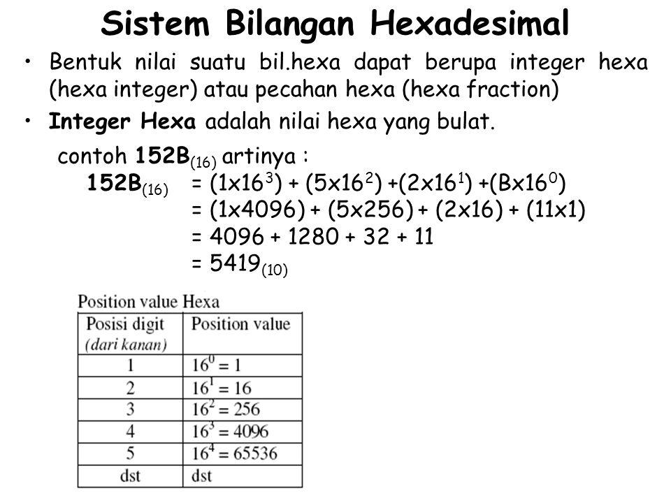Sistem Bilangan Hexadesimal Bentuk nilai suatu bil.hexa dapat berupa integer hexa (hexa integer) atau pecahan hexa (hexa fraction) Integer Hexa adalah