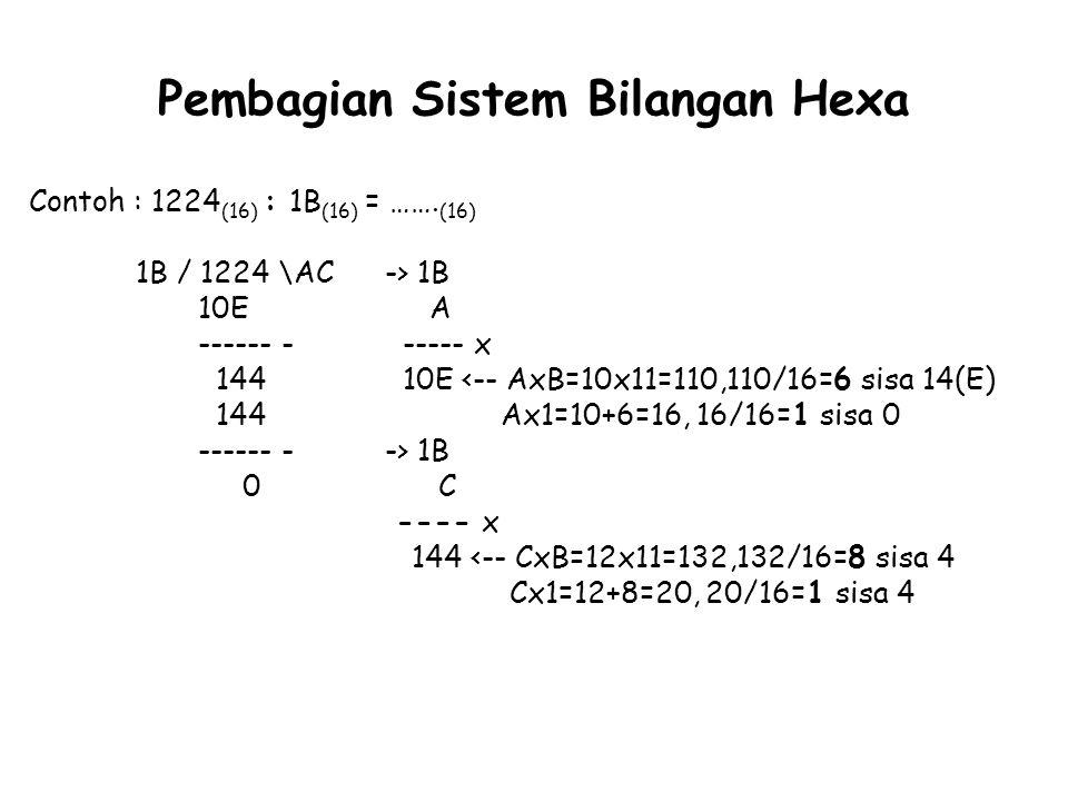 Pembagian Sistem Bilangan Hexa Contoh : 1224 (16) : 1B (16) = ……. (16) 1B / 1224 \AC -> 1B 10E A ------ - ----- x 144 10E <-- AxB=10x11=110,110/16=6 s