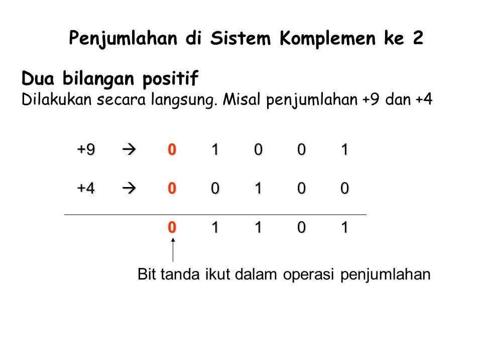 Dua bilangan positif Dilakukan secara langsung. Misal penjumlahan +9 dan +4 Penjumlahan di Sistem Komplemen ke 2 +901001 +400100 01101 Bit tanda iku