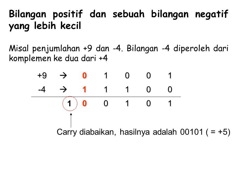 Bilangan positif dan sebuah bilangan negatif yang lebih kecil Misal penjumlahan +9 dan -4. Bilangan -4 diperoleh dari komplemen ke dua dari +4 +90100
