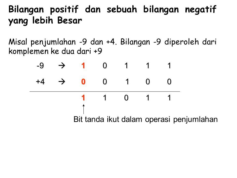 Bilangan positif dan sebuah bilangan negatif yang lebih Besar Misal penjumlahan -9 dan +4. Bilangan -9 diperoleh dari komplemen ke dua dari +9 -91011