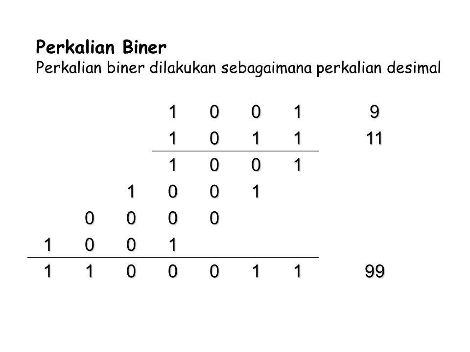 10019 101111 1001 1001 0000 1001 110001199 Perkalian Biner Perkalian biner dilakukan sebagaimana perkalian desimal