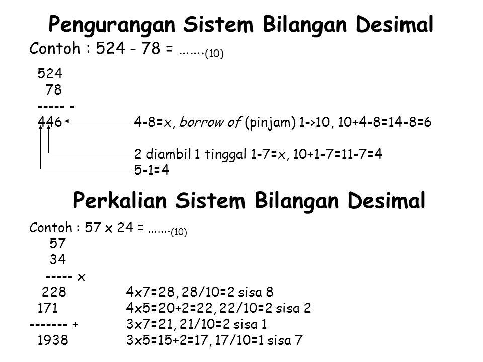 Pengurangan Sistem Bilangan Desimal Contoh : 524 - 78 = ……. (10) 524 78 ----- - 446 4-8=x, borrow of (pinjam) 1->10, 10+4-8=14-8=6 2 diambil 1 tinggal