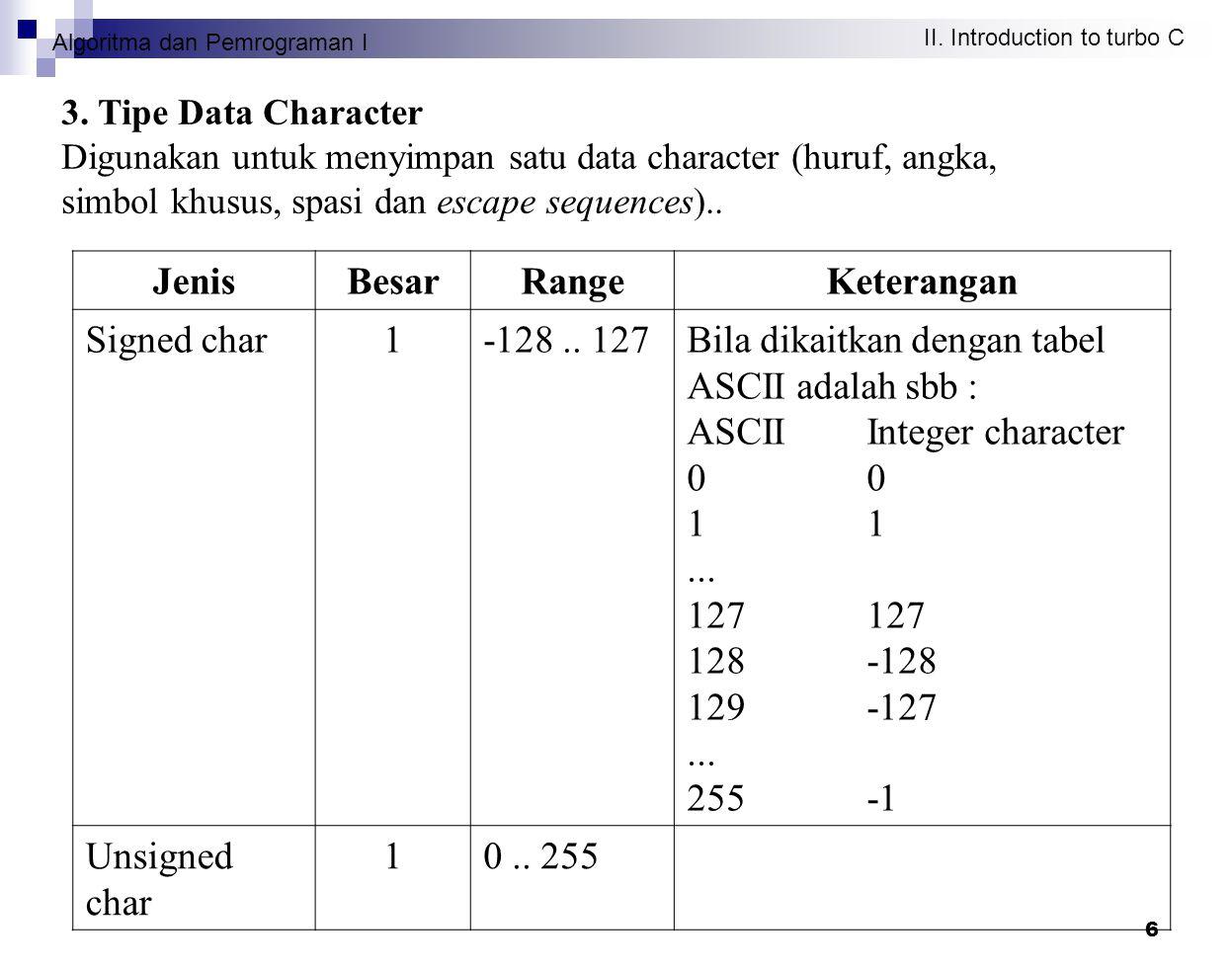 Algoritma dan Pemrograman I II. Introduction to turbo C 6 3. Tipe Data Character Digunakan untuk menyimpan satu data character (huruf, angka, simbol k