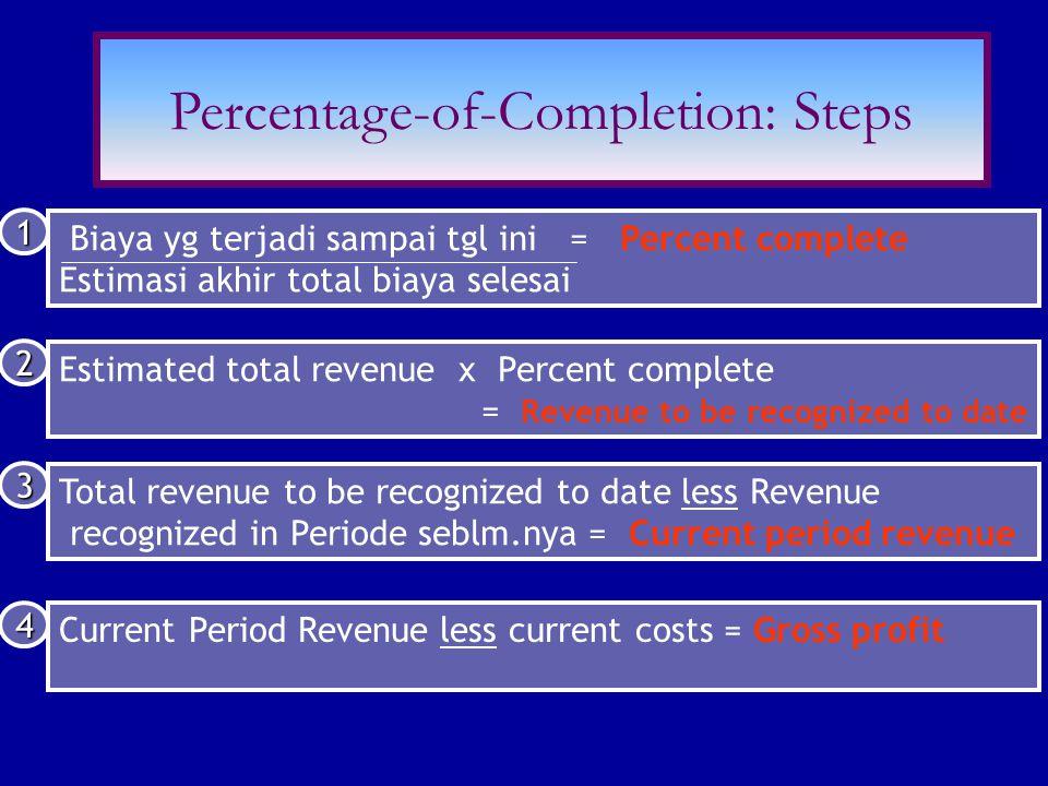 Biaya yg terjadi sampai tgl ini = Percent complete Estimasi akhir total biaya selesai 1 Estimated total revenue x Percent complete = Revenue to be rec