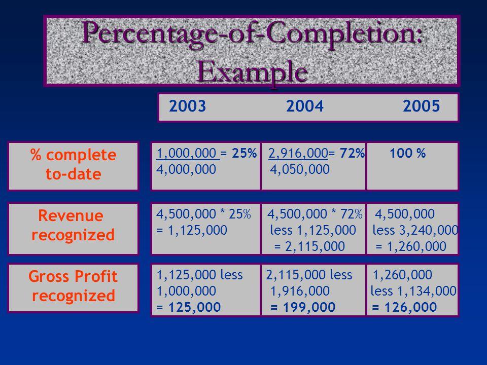 2003 2004 2005 % complete to-date 1,000,000 = 25% 2,916,000= 72% 100 % 4,000,000 4,050,000 Revenue recognized 4,500,000 * 25% 4,500,000 * 72% 4,500,00