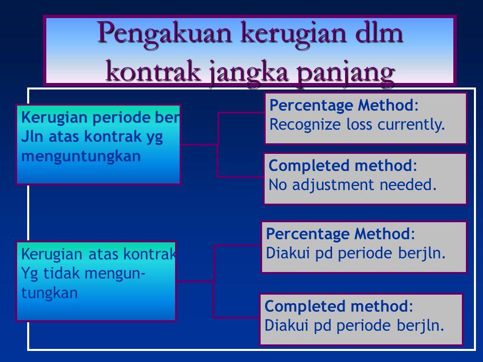 Kerugian periode ber Jln atas kontrak yg menguntungkan Completed method: No adjustment needed. Percentage Method: Recognize loss currently. Kerugian a