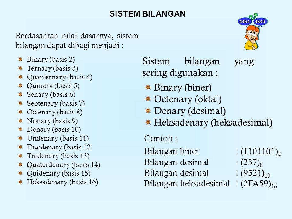 Berdasarkan nilai dasarnya, sistem bilangan dapat dibagi menjadi : Binary (basis 2) Ternary (basis 3) Quarternary (basis 4) Quinary (basis 5) Senary (basis 6) Septenary (basis 7) Octenary (basis 8) Nonary (basis 9) Denary (basis 10) Undenary (basis 11) Duodenary (basis 12) Tredenary (basis 13) Quaterdenary (basis 14) Quidenary (basis 15) Heksadenary (basis 16) Binary (biner) Octenary (oktal) Denary (desimal) Heksadenary (heksadesimal) Sistem bilangan yang sering digunakan : Contoh : Bilangan biner : (1101101) 2 Bilangan desimal : (237) 8 Bilangan desimal : (9521) 10 Bilangan heksadesimal : (2FA59) 16 SISTEM BILANGAN