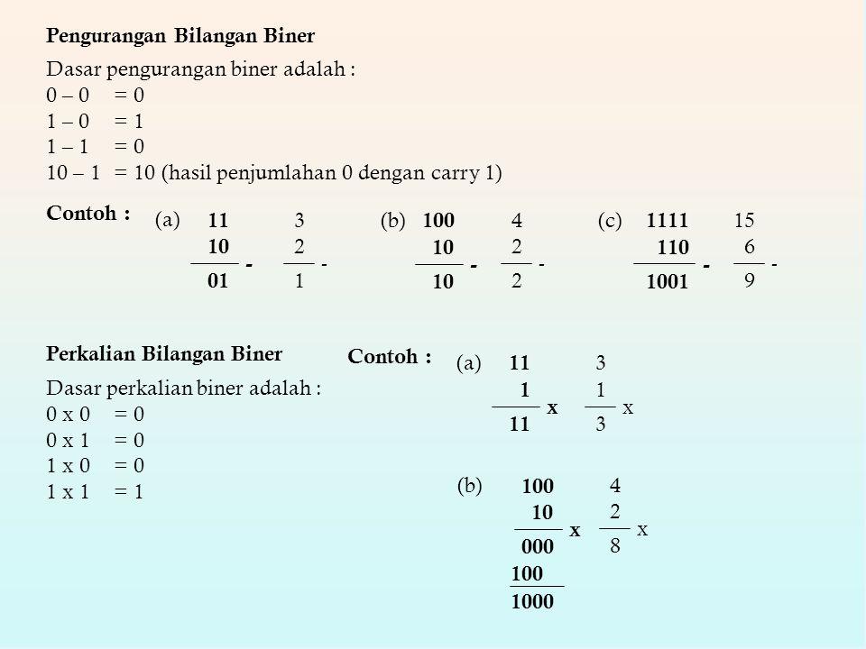 Pengurangan Bilangan Biner Dasar pengurangan biner adalah : 0 – 0 = 0 1 – 0 = 1 1 – 1 = 0 10 – 1 = 10 (hasil penjumlahan 0 dengan carry 1) Contoh : 11 10 01 - (a) 3 2 1 - 100 10 - (b)4 2 2 - 1111 110 1001 - (c)15 6 9 - Perkalian Bilangan Biner Dasar perkalian biner adalah : 0 x 0 = 0 0 x 1 = 0 1 x 0 = 0 1 x 1 = 1 Contoh : 11 1 x (a) 3 1 3 x (b) 100 10 000 x 4 2 8 x 100 1000