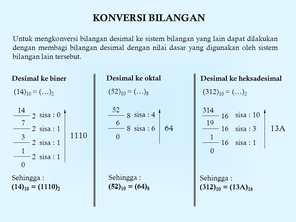 KONVERSI BILANGAN Untuk mengkonversi bilangan desimal ke sistem bilangan yang lain dapat dilakukan dengan membagi bilangan desimal dengan nilai dasar yang digunakan oleh sistem bilangan lain tersebut.