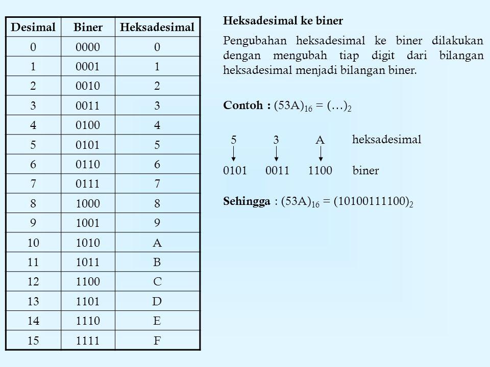 Biner  Oktal Contoh : (11010110011) 2 = (…) 8 Sehingga : (11010110011) 2 = (3263) 8 DesimalBinerOktal 00000 10011 20102 30113 41004 51015 61106 71117 Pengubahan biner ke oktal dilakukan dengan mengubah tiap 3 digit bilangan biner dari sebelah kanan menjadi bilangan oktal.