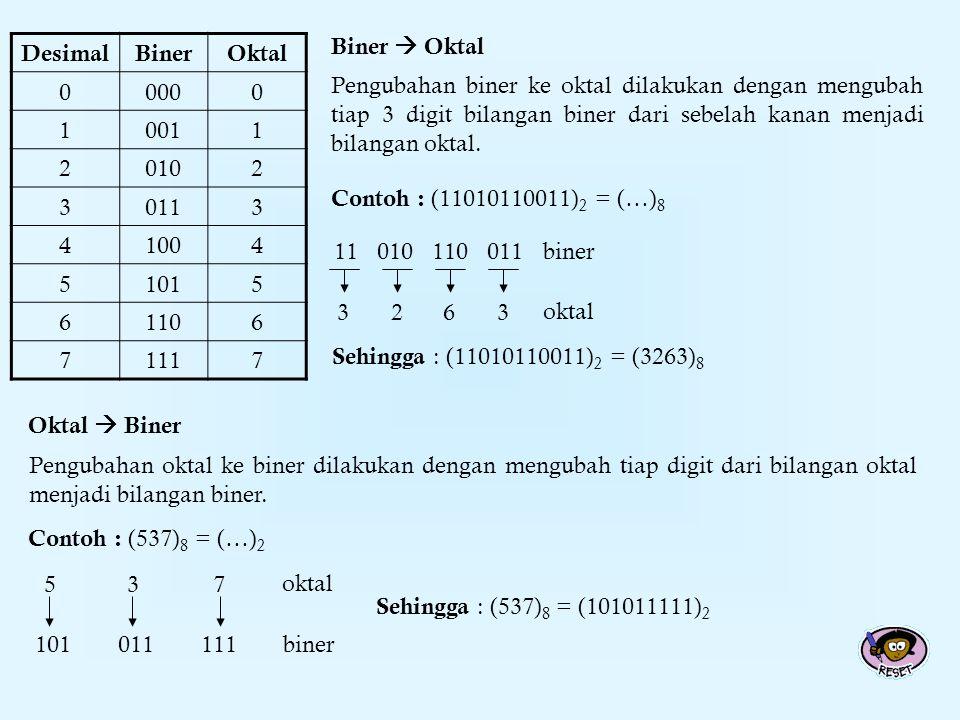 Biner  Oktal Contoh : (11010110011) 2 = (…) 8 Sehingga : (11010110011) 2 = (3263) 8 DesimalBinerOktal 00000 10011 20102 30113 41004 51015 61106 71117