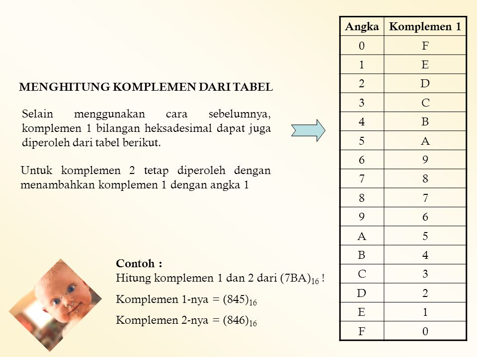OPERASI PERHITUNGAN Operasi perhitungan yang dilakukan : Penjumlahan Pengurangan Perkalian Pembagian Penjumlahan Bilangan Biner Dasar penjumlahan biner adalah : 0 + 0 = 0 0 + 1 = 1 1 + 0 = 1 1 + 1 = 10 (hasil penjumlahan 0 dengan carry 1) Contoh : 11 110 + (a) 3 3 6 + 100 10 110 + (b)4 2 6 + 1111 110 10101 + (c)15 6 21 +