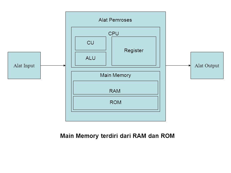 RAM ( Random Acces Memory ) merupakan memory yang dapat diisi dan diambil isinya oleh programmer.