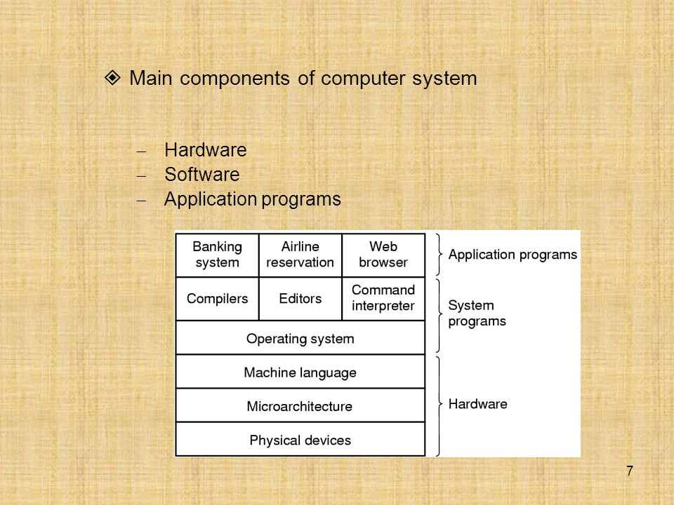 7  Main components of computer system  Hardware  Software  Application programs