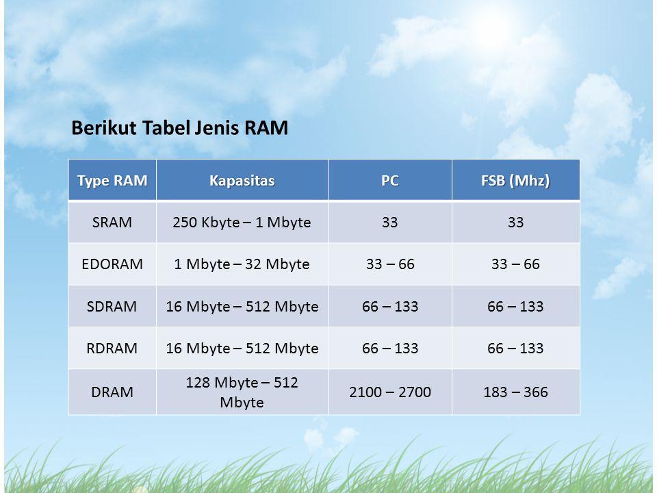 Berikut Tabel Jenis RAM Type RAM KapasitasPC FSB (Mhz) SRAM250 Kbyte – 1 Mbyte33 EDORAM1 Mbyte – 32 Mbyte33 – 66 SDRAM16 Mbyte – 512 Mbyte66 – 133 RDR