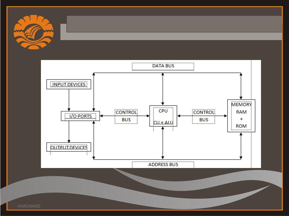 Sedangkan fungsi komputer didefinisikan sebagai operasi masing-masing komponen sebagai bagian dari struktur.