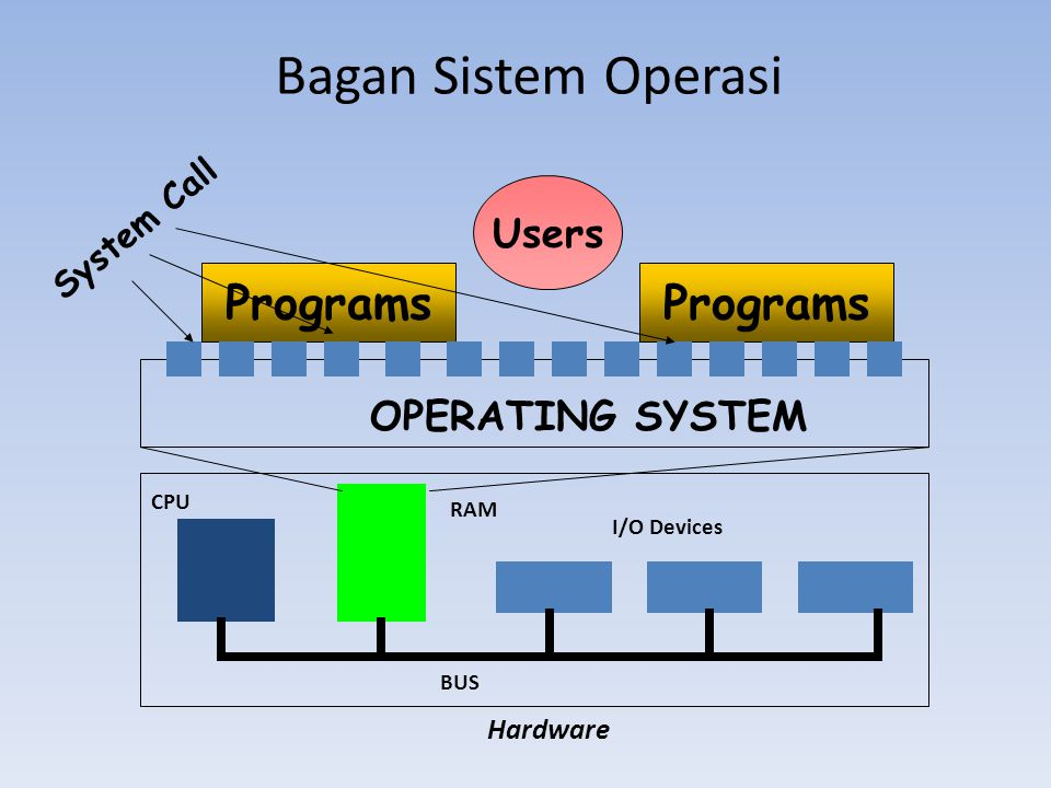 Bagan Sistem Operasi Programs Hardware CPU I/O Devices RAM BUS OPERATING SYSTEM System Call Users