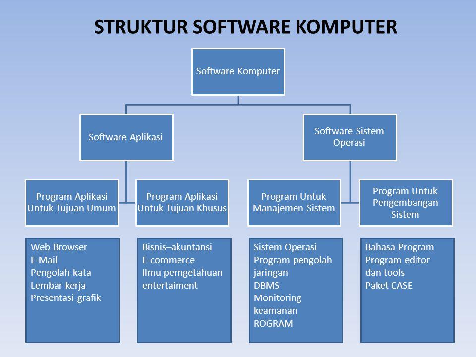 Software Komputer Software Aplikasi Program Aplikasi Untuk Tujuan Umum Program Aplikasi Untuk Tujuan Khusus Software Sistem Operasi Program Untuk Mana
