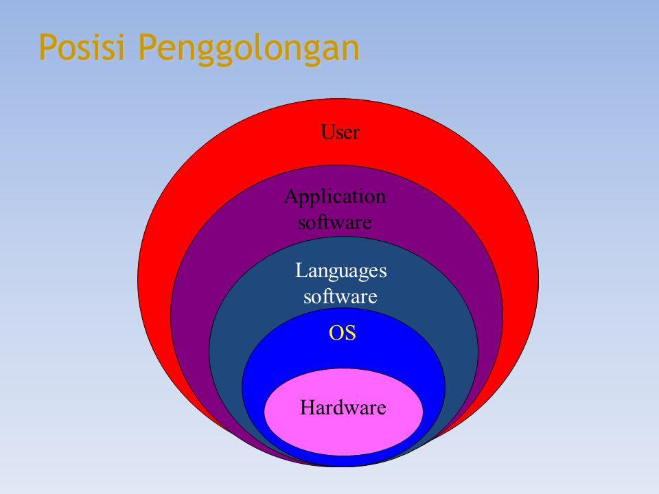 Sistem Operasi DOS (disk operating system) – Berorientasi pada perintah teks / command prompt – Pendahulu dari windows – Perintah DOS dibedakan menjadi 2 bentuk Perintah internal perintah – perintah yang ada dan tidak memerlukan file lain kecuali COMMAND.COM, terdiri dari 3 peritah dasar 1.File  DIR, TYPE, COPY, REN, DEL 2.Direktori  MD, CD, RD 3.Utilitas  PROMT, PATH, DATE, TIME, SET Perintah external Perintah – perintah dos yang bisa dijalankan atau dioprasikan apabila ada file perintah operasi yang bersangkutan