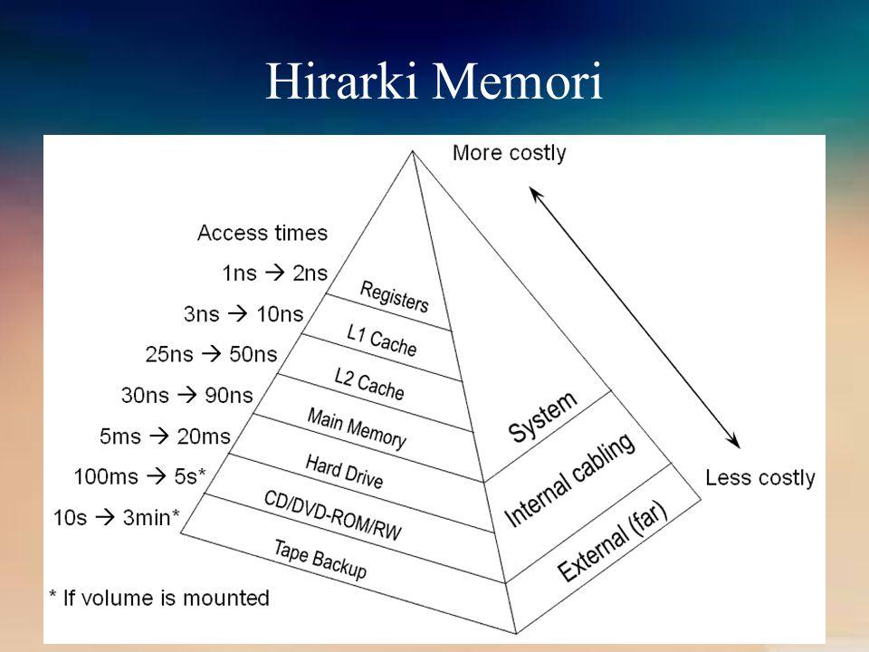 DISK Termasuk salah satu jenis memori yang ada dalam perangkat keras komputer.