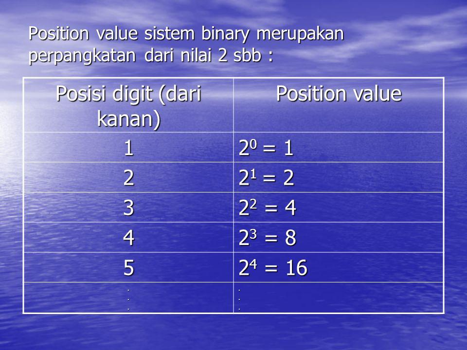 Position value sistem binary merupakan perpangkatan dari nilai 2 sbb : Posisi digit (dari kanan) Position value 1 2 0 = 1 2 2 1 = 2 3 2 2 = 4 4 2 3 =