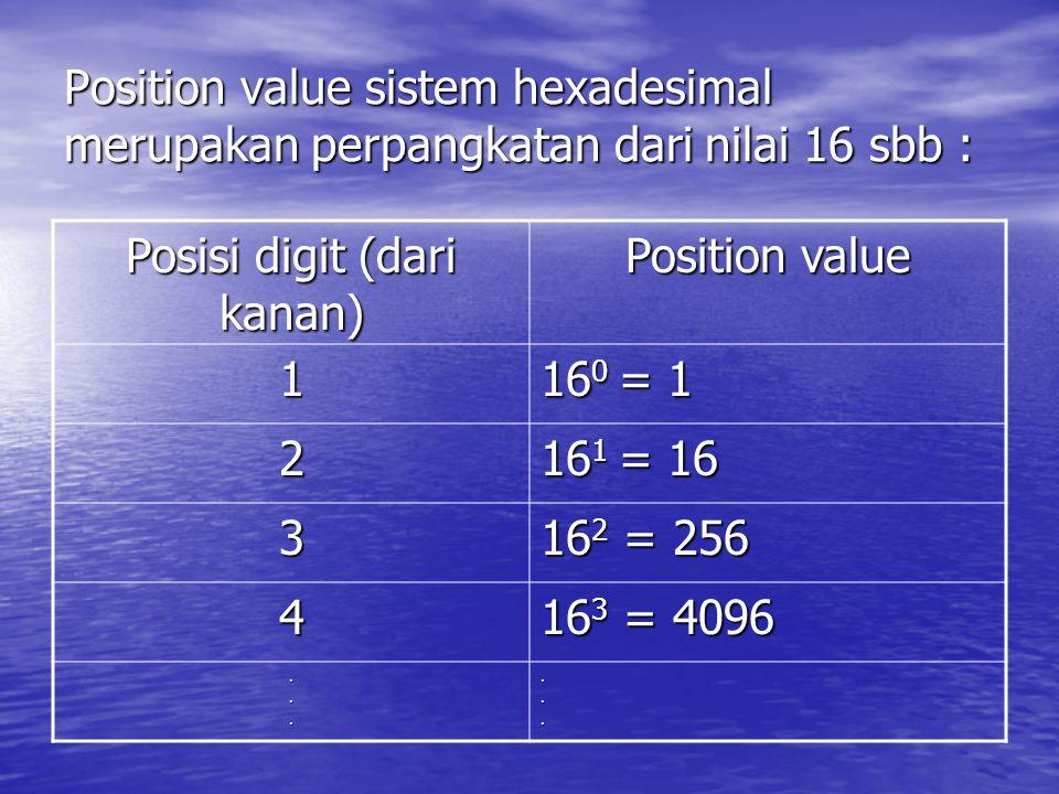 Position value sistem hexadesimal merupakan perpangkatan dari nilai 16 sbb : Posisi digit (dari kanan) Position value 1 16 0 = 1 2 16 1 = 16 3 16 2 =