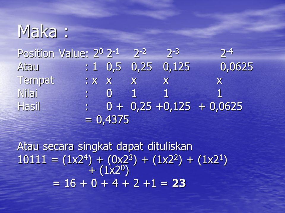 Maka : Position Value: 2 0 2 -1 2 -2 2 -3 2 -4 Atau : 1 0,50,25 0,125 0,0625 Tempat : x xx xx Nilai : 01 11 Hasil : 0 + 0,25 +0,125 + 0,0625 = 0,4375